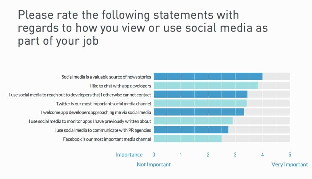 Please rate one of these statements as to how you use or view social media as part of your job