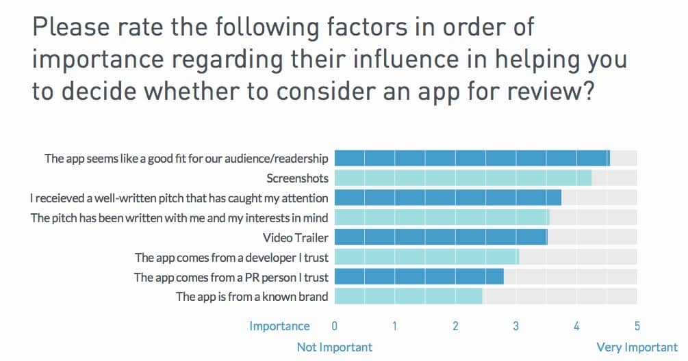Please rate the following factors in order of importance regarding their influence in helping you decide whether to review and app