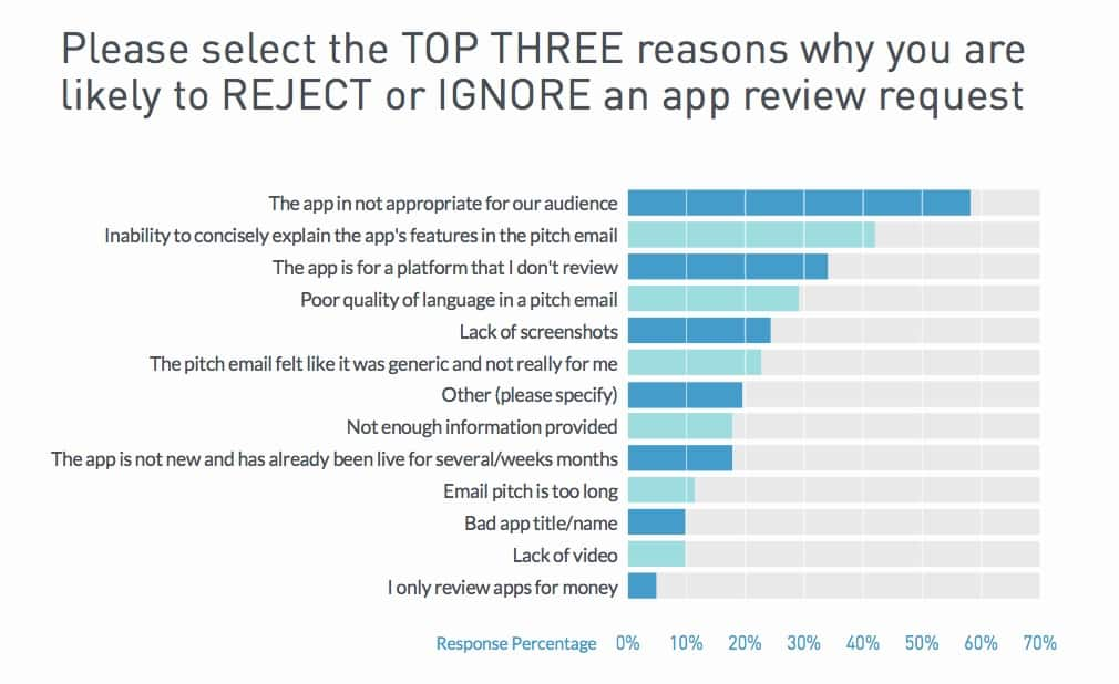 Please select the top three reasons why you are likely to ignore or reject an app review request?