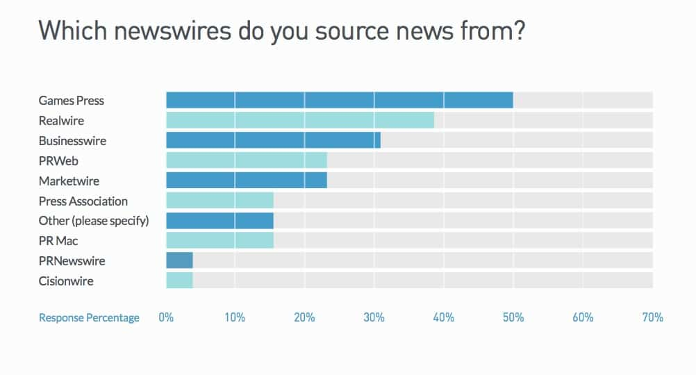 Which newswires do you source news from?