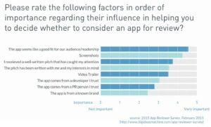 7 proven ways to get your mobile game reviewed - key factors in how mobile game reviewers selects games to review