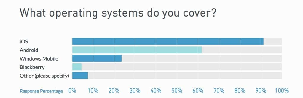 What operating systems do you cover ?
