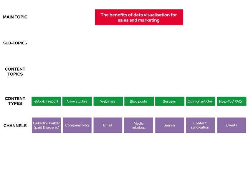 Content planning diagram 3